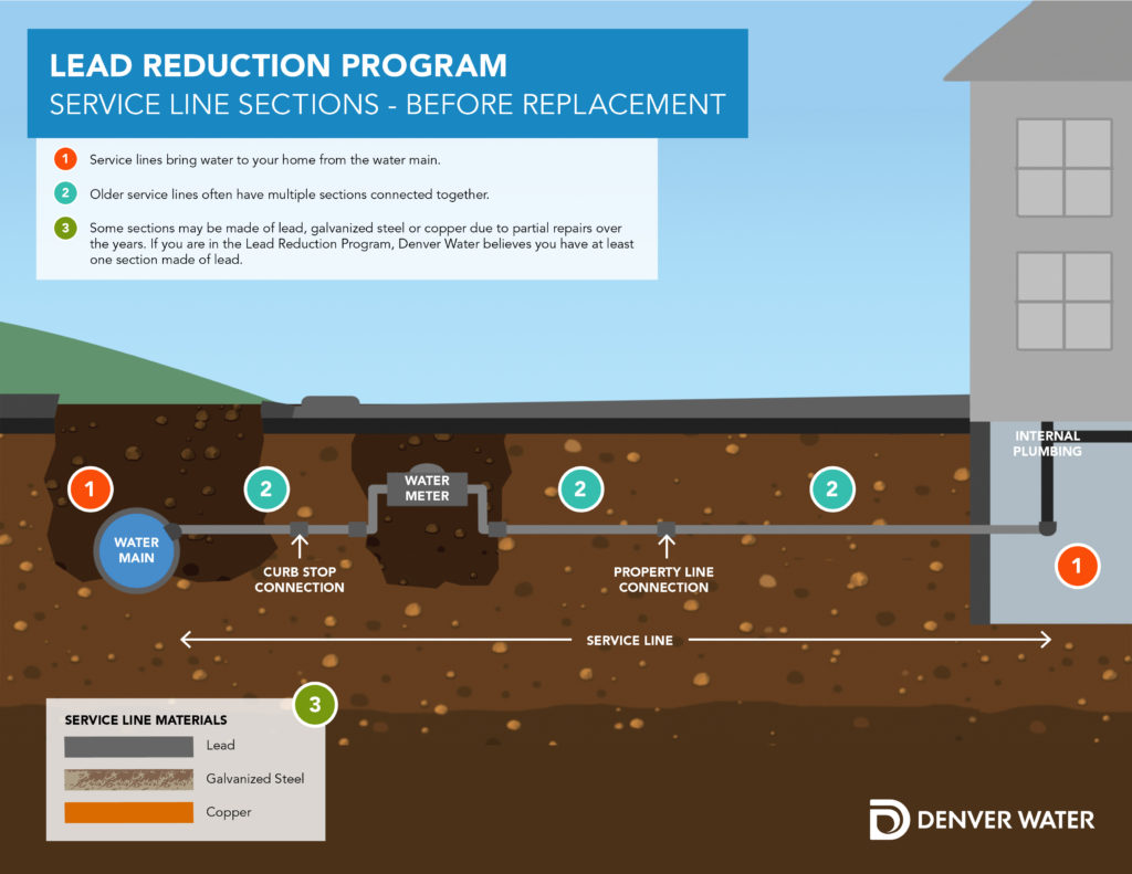 Before replacement service line sections infographic.
