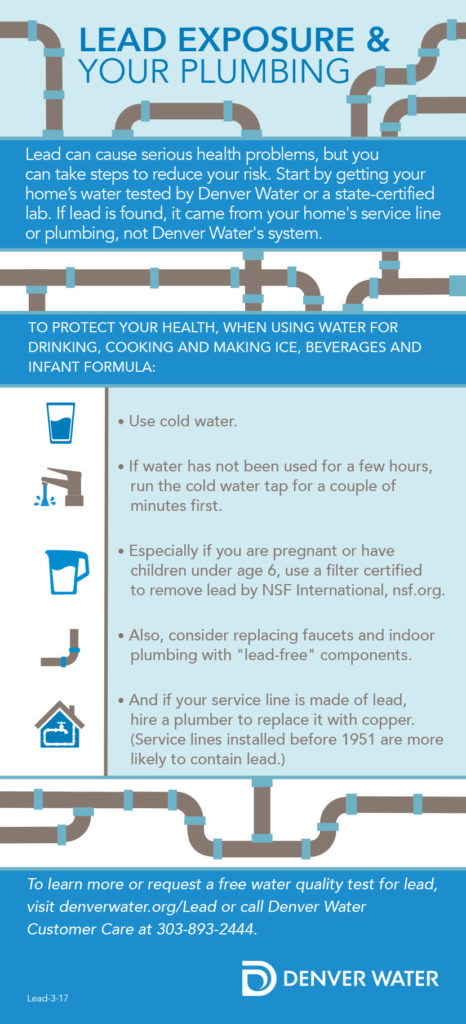 Lead exposure & your plumbing graphic.