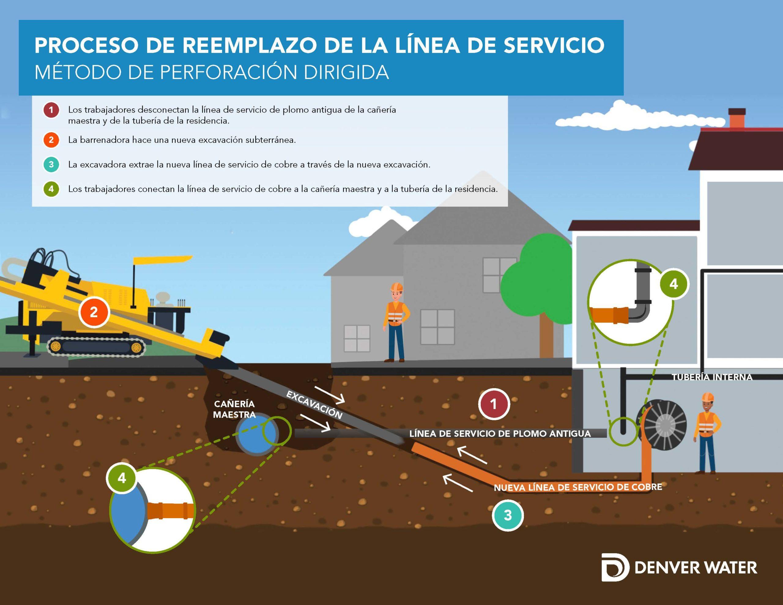 Proceso de reemplazo de la línea de servicio Método de perforación dirigida