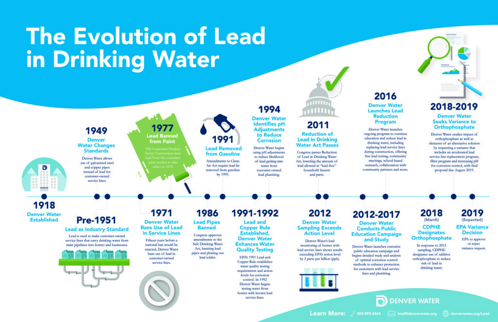 The Evolution of Lead in Drinking Water graphic.
