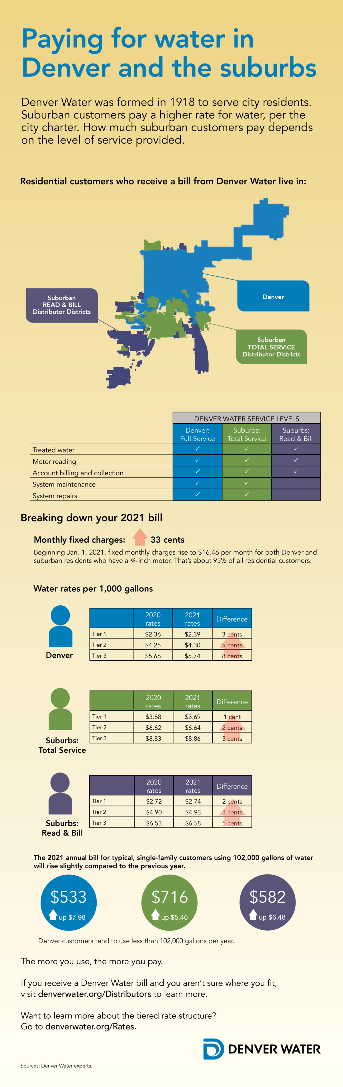 Paying for water in Denver and the suburbs infographic.