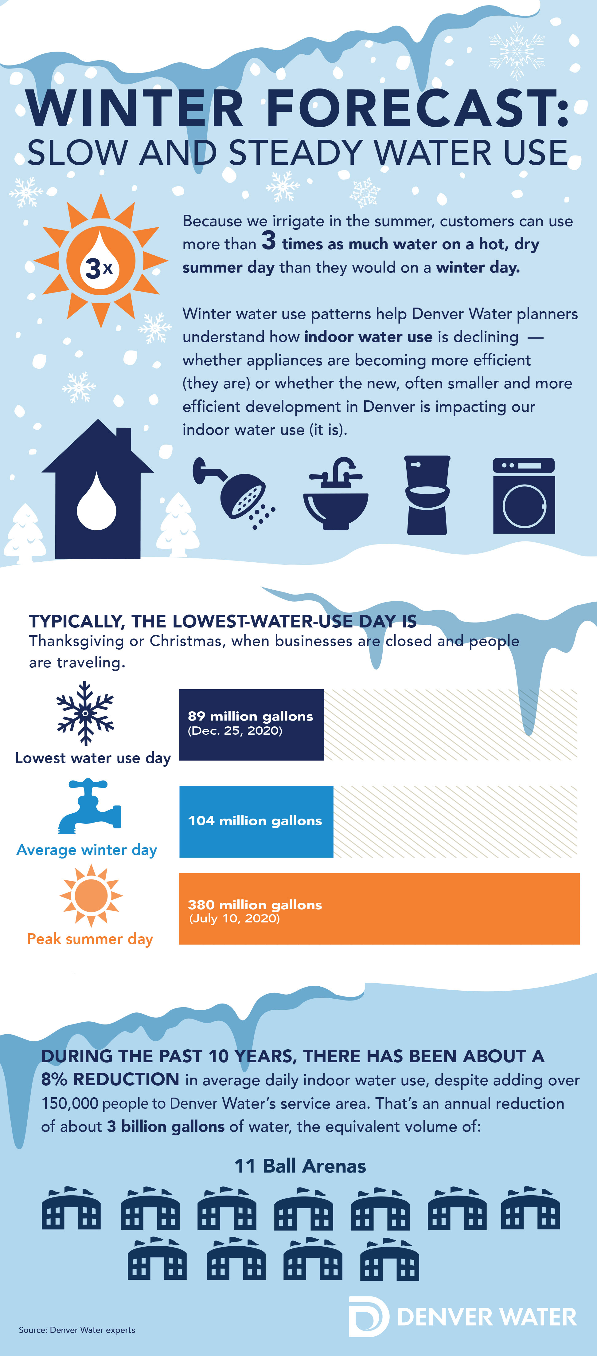 Winter forecast: slow and steady water use infographic.