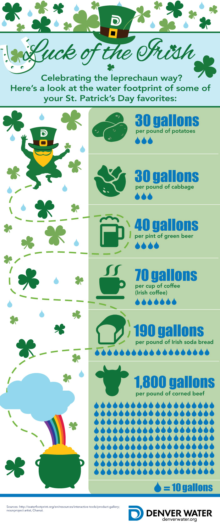 Luck of the Irish chart.