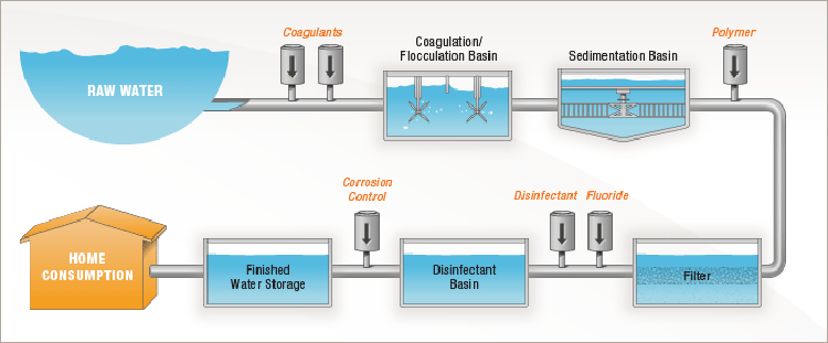 graphic of water treatment process