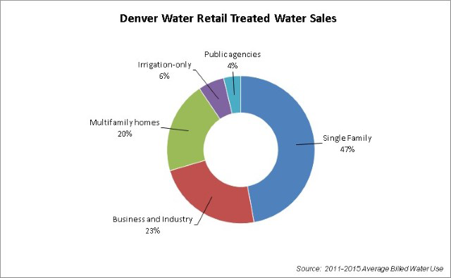 retail treated water use