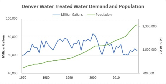 treated water demand and population