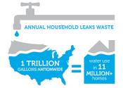 Annual household leaks waster 1 trillion gallons nationwide equals water use in 11 million homes
