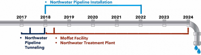 North System Renewal Project timeline