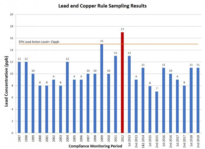 Lead and copper rule results through 2018