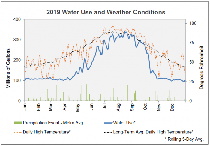 2019 water use and weather conditions