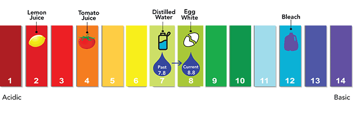 pH scale, which runs from 0 to 14. Right now Denver Water has a target of 8.8.
