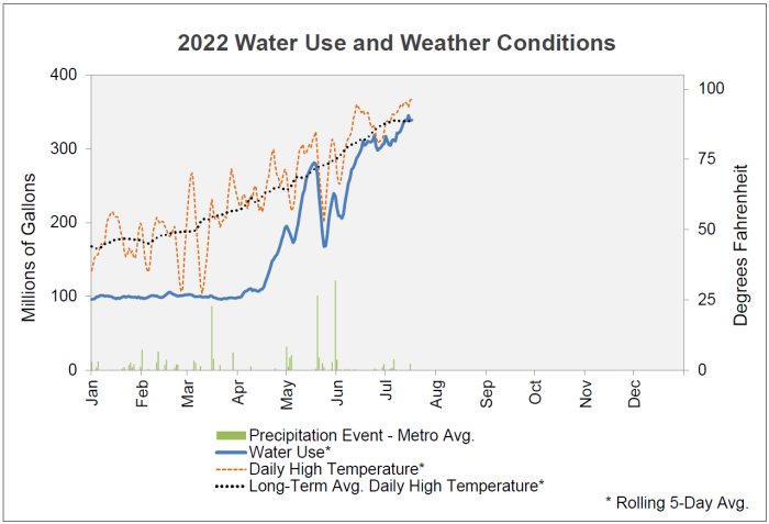 2020 water use and weather conditions