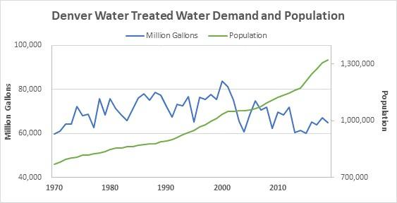 Denver Water treated water demand and population