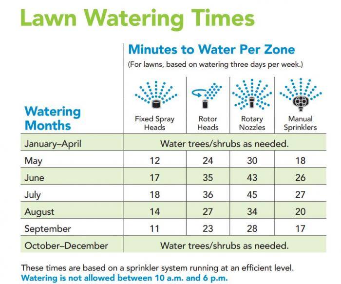 A chart showing how long efficient sprinklers should run, with shorter times in the cooler spring and fall months and longer times in the hot summer months.