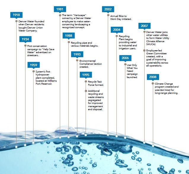A timeline showing Denver Water's efforts around sustainability dating back to 1918.