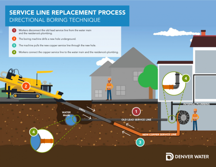 Graphic that describes directional boring technique for lead service line replacement: (1)Workers disconnect the old service line from the water main and the residence's plumbing (2)The boring machine drills a new hole underground (3) The machine pulls the new copper service line through the new hole. (4) Workers connect the copper service line to the water main and residence's plumbing