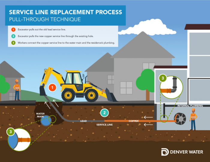 Graphic that describes pull-through technique for lead service line replacement: (1)Excavator pulls out the old service line (2)Excavator pulls the new copper service line through the existing hole (3)Workers connect the copper service line to the water main and the residence's plumbing.