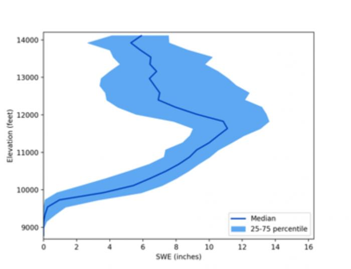 A line of blue rises on a chart, indicating the amount of water frozen in the snow at various elevations.