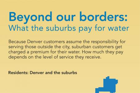 Infographic showing the 2019 rates for Denver Water's city and suburban customers.