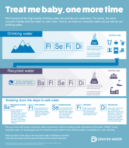 Recycling versus drinking water.