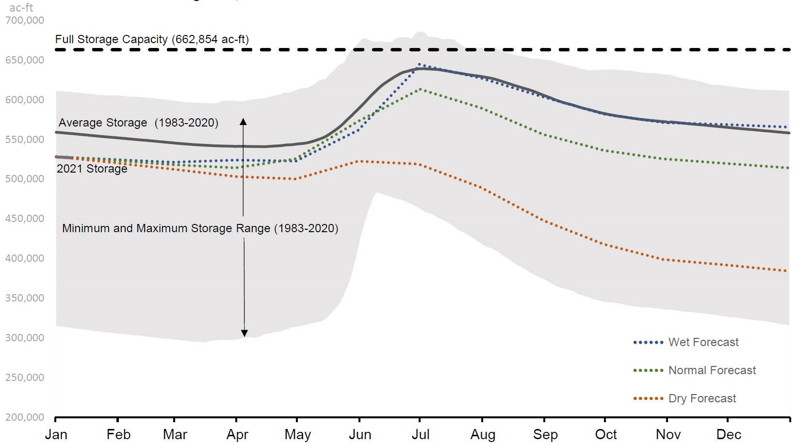 "This early season forecast, updated monthly, shows where Denver Water reservoir levels could be throughout the year, based on a ""wet"" winter season, a normal and a dry, ""worst-case"" forecast. As of January, 90% of the forecasts indicated reservoir levels would be above the red line. Image credit: Denver Water."