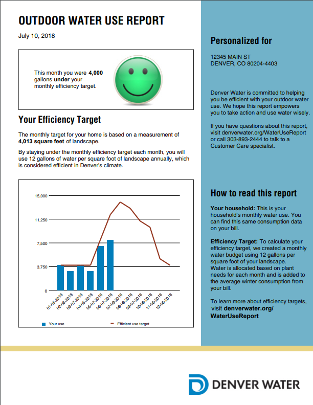 Sample of an outdoor water use report emailed to Denver Water customers this summer. Photo credit: Denver Water.