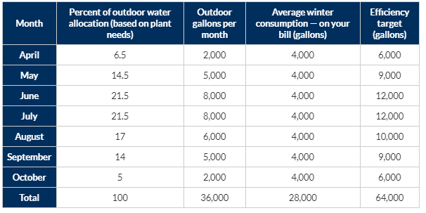 The personal water efficient indoor and outdoor water use graph.