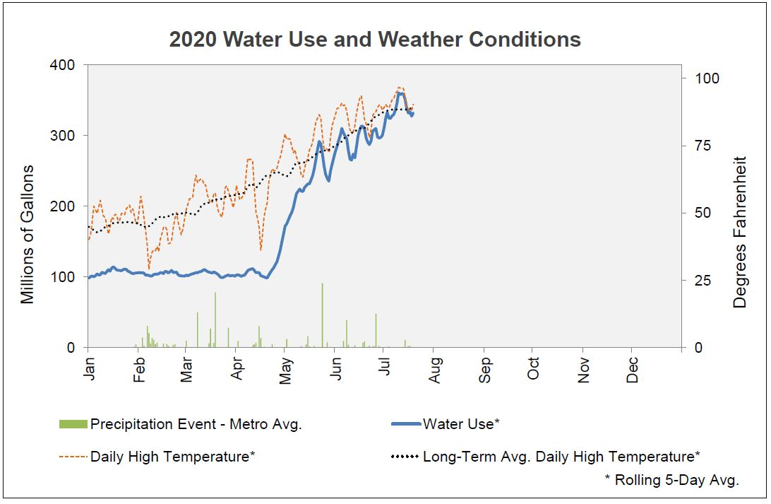 A chart shows the increase in water use by Denver Water customers. The line is flat until May, then jumps up, then follows a jagged line, rising as the temperature increases and falling when it rains.